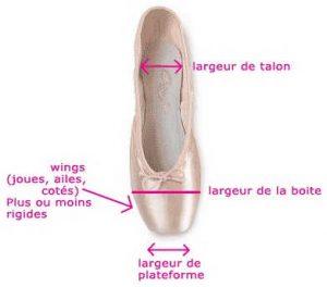differentes_parties_d_une_pointe